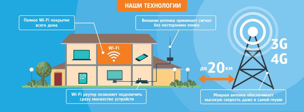 Беспроводной интернет 4G LTE от БИТ.ОНЛАЙН